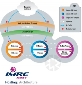 IMRE cloud hosting architecture