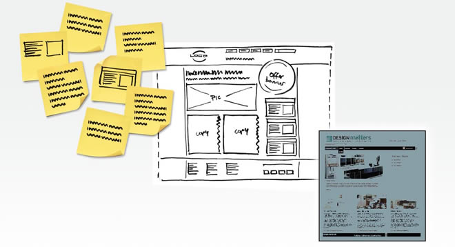 Website design process: from requirements capture to prototyping
